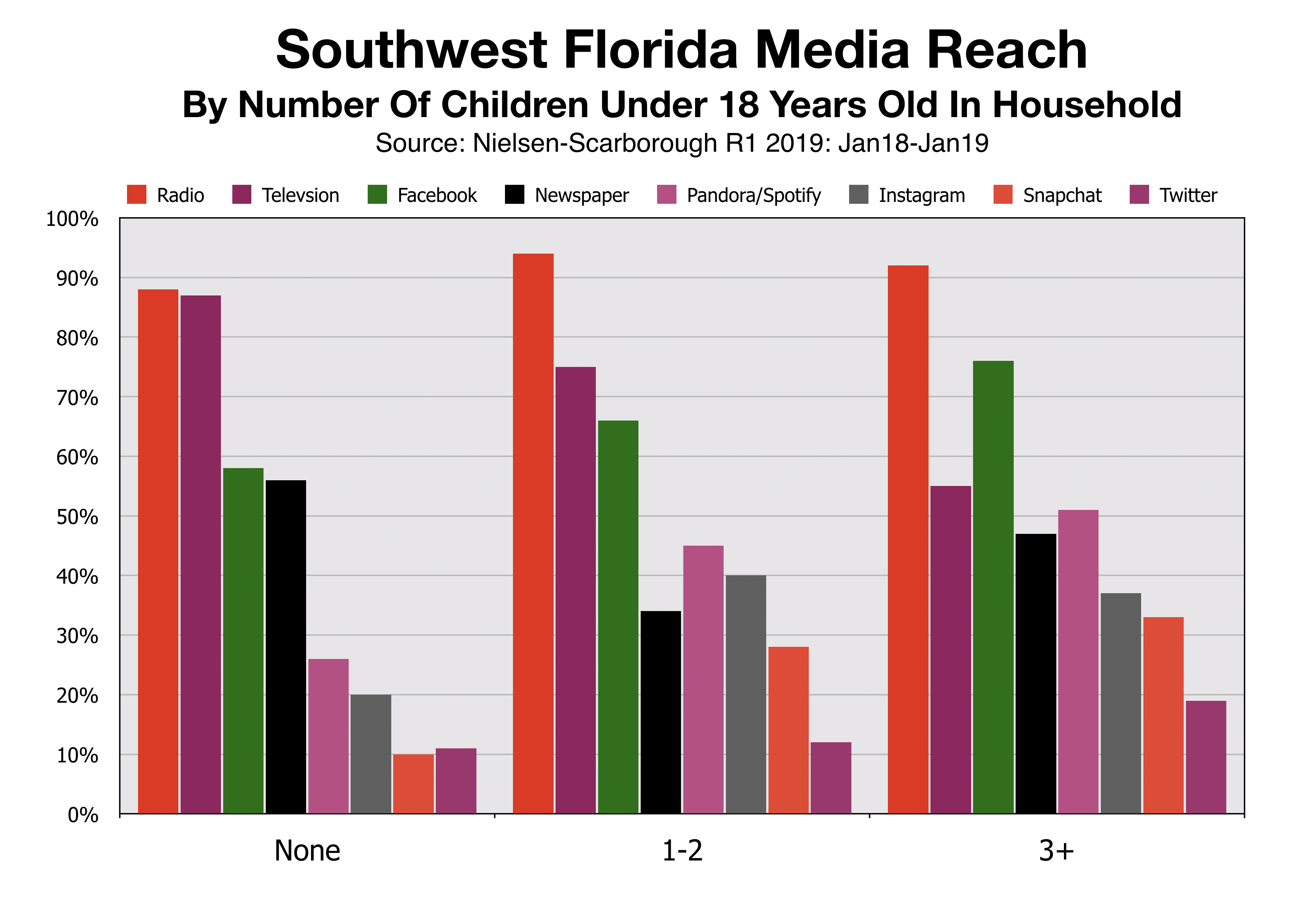 Advertise In Fort Myers Media Reach By Children In Household