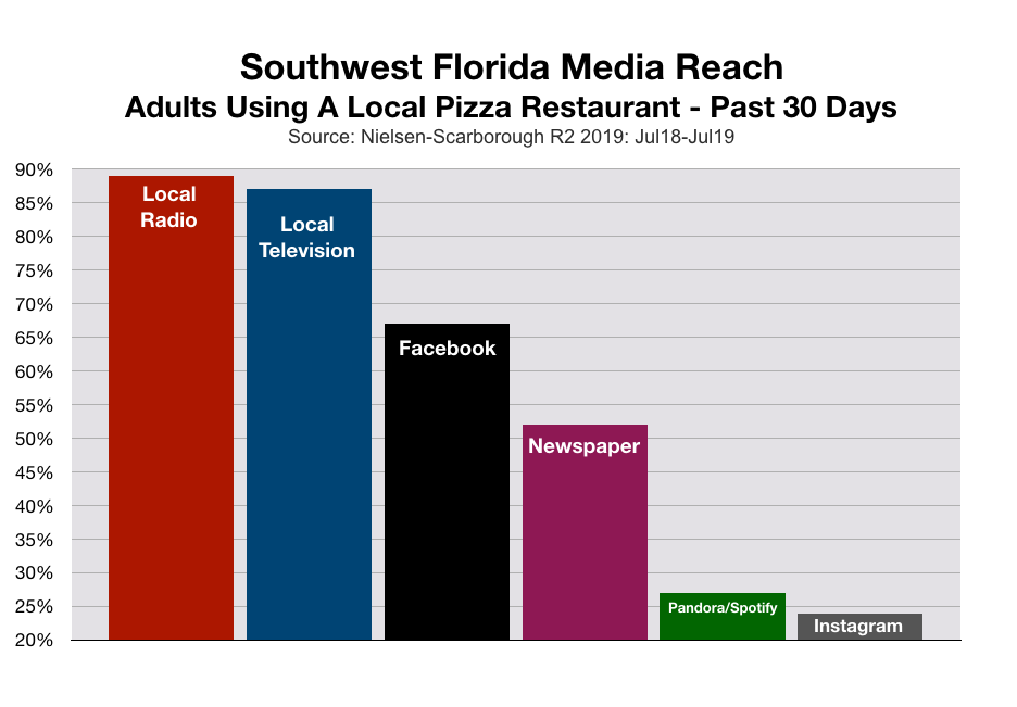 Advertise In Fort Myers Pizza