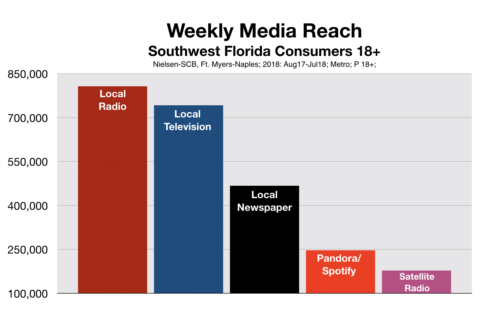 Advertise In Fort Myers Radio Reach