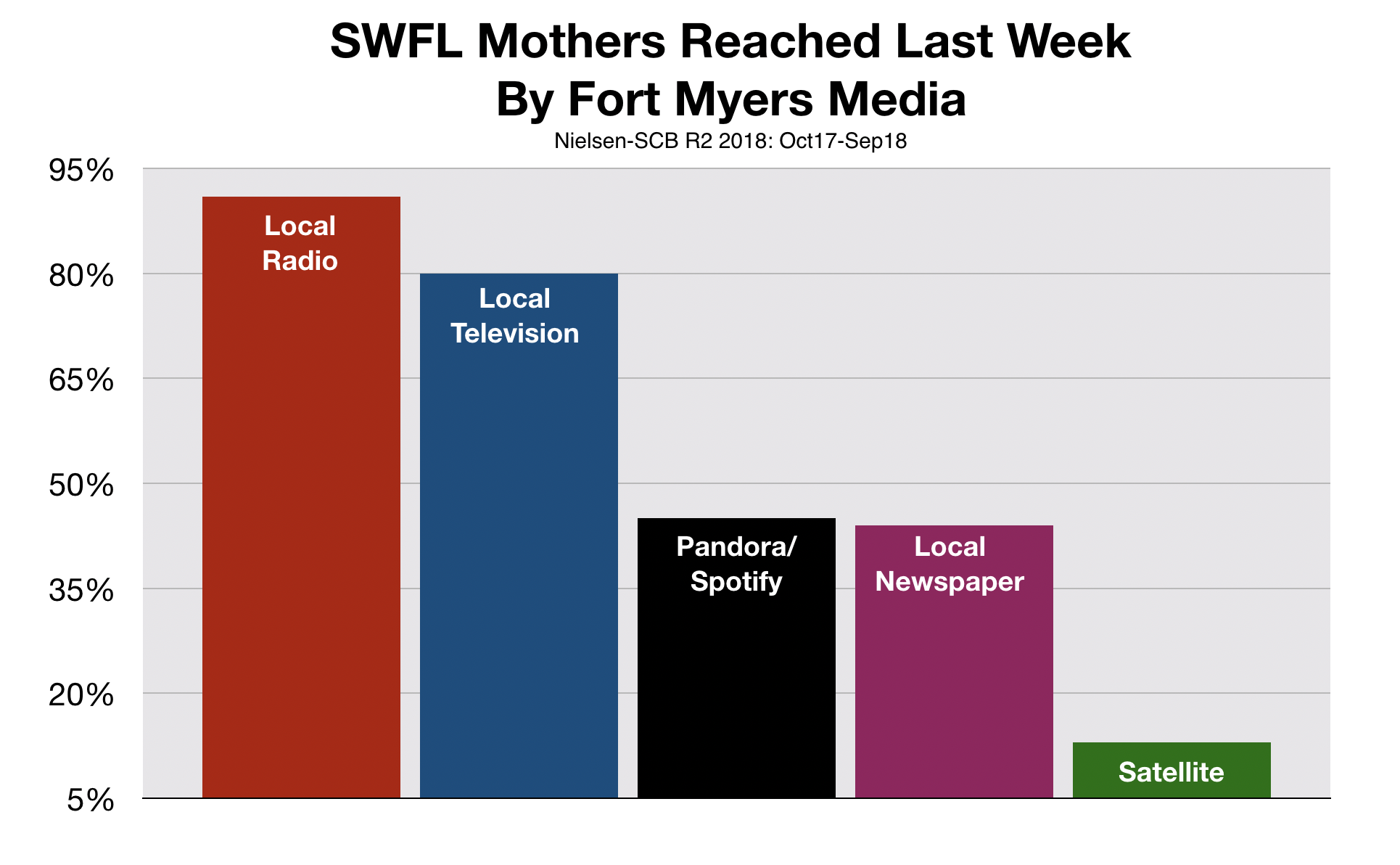 Advertise In Fort Myers Southwest Florida Mothers
