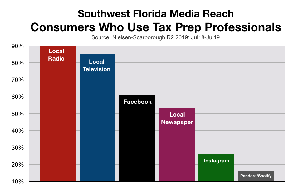Advertise In Fort Myers Tax Preparation Services