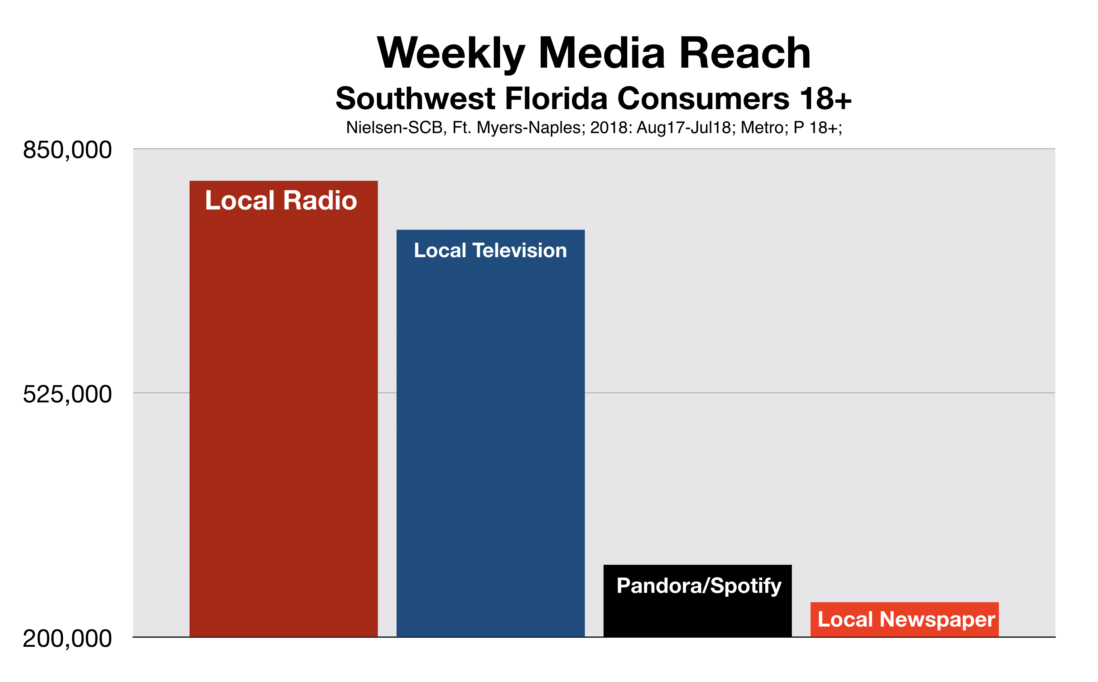 Advertise In Fort Myers Total Reach Including Pandora/Spotify