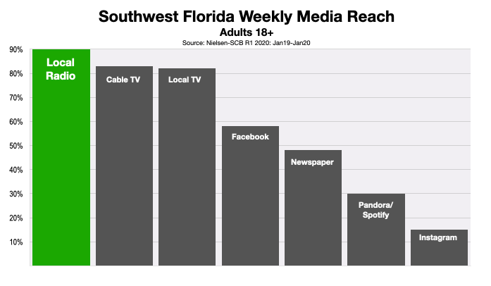Advertise In Southwest Florida Consumer Media Reach 2020