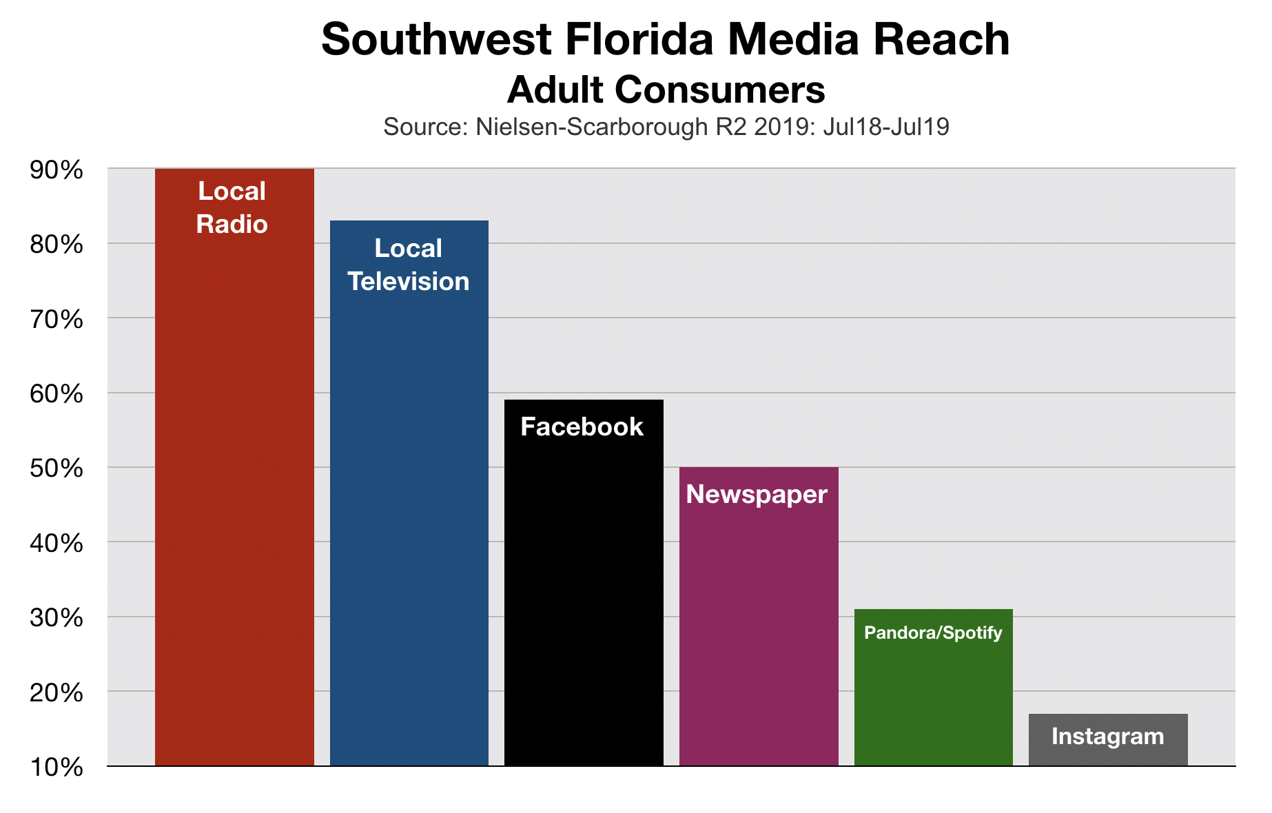Advertise In Southwest Florida: Adult Media Reach 2020