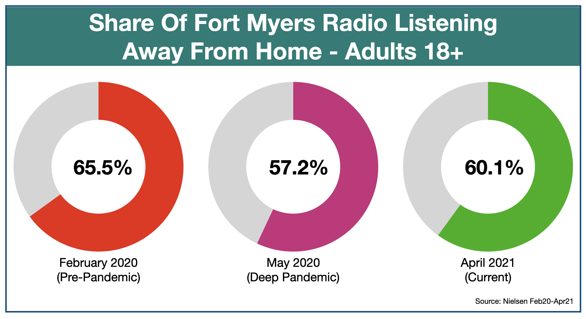 Advertise On Fort Myers Radio Listening Locations April 2021
