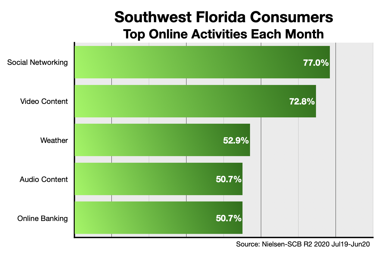 Advertise Online In Fort Myers, FL