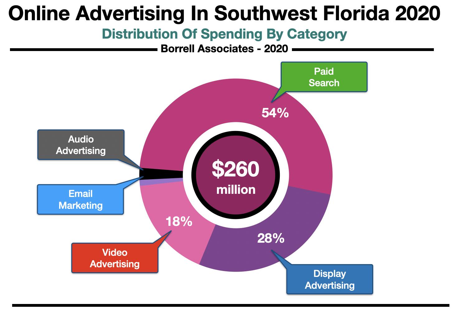 Advertise Online in Fort Myers-Naples Spending