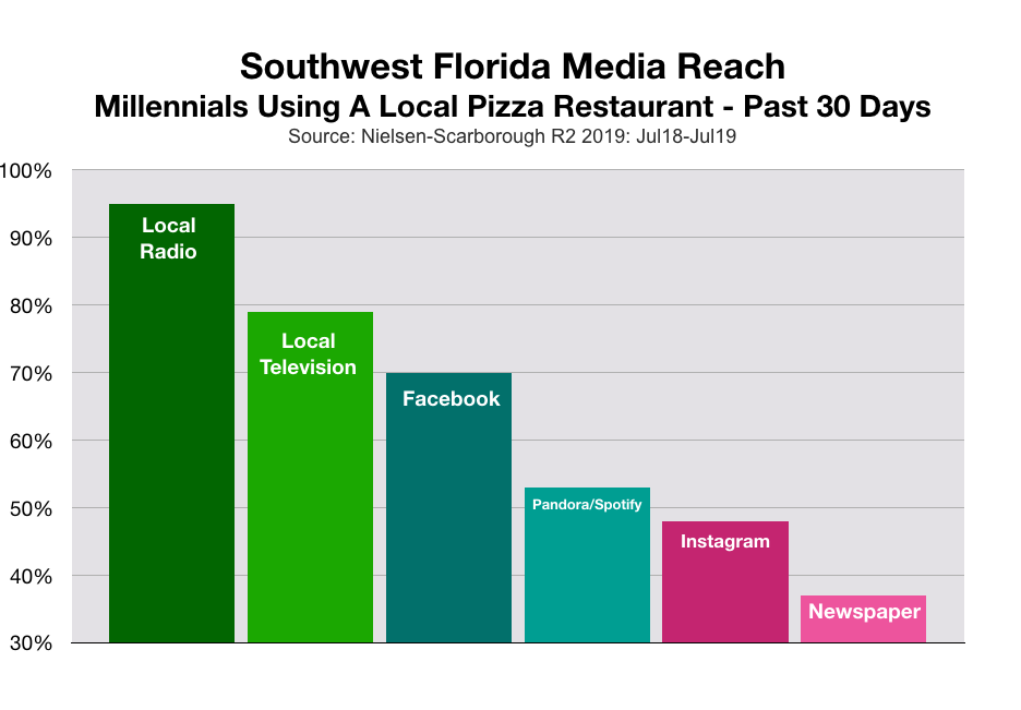 Advertise To Fort Myers Millennials Pizza Restaurants