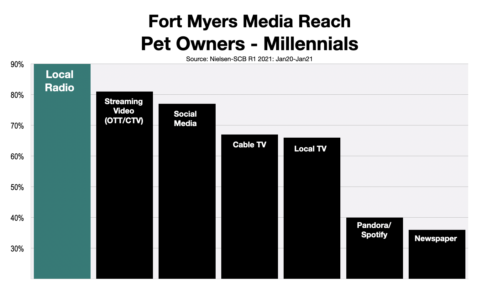 Advertise To Millennials in Fort Myers-Naples: Pet Owners