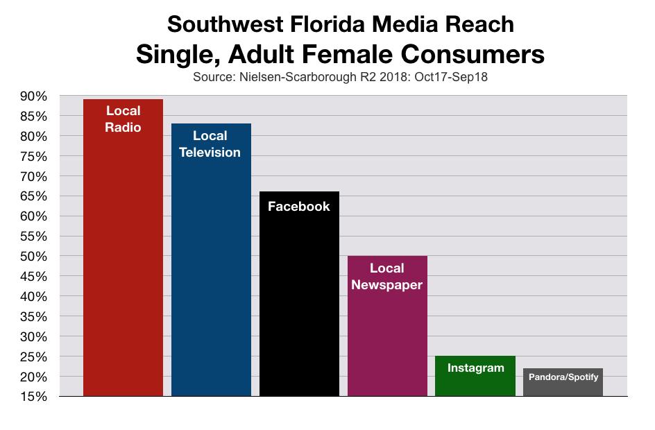 Advertise To Single Women In Southwest Florida
