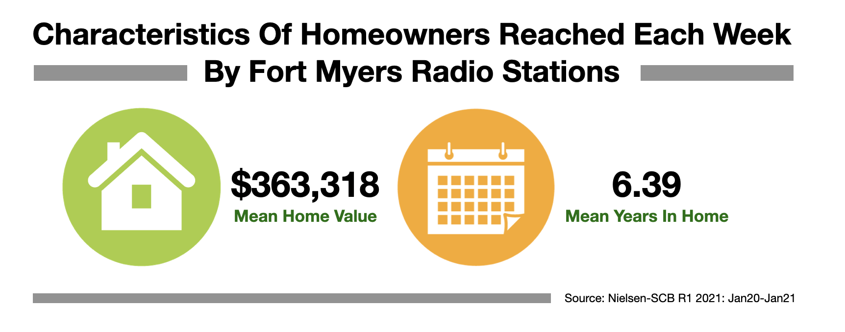 Advertise in Fort Myers Homeowners 2021