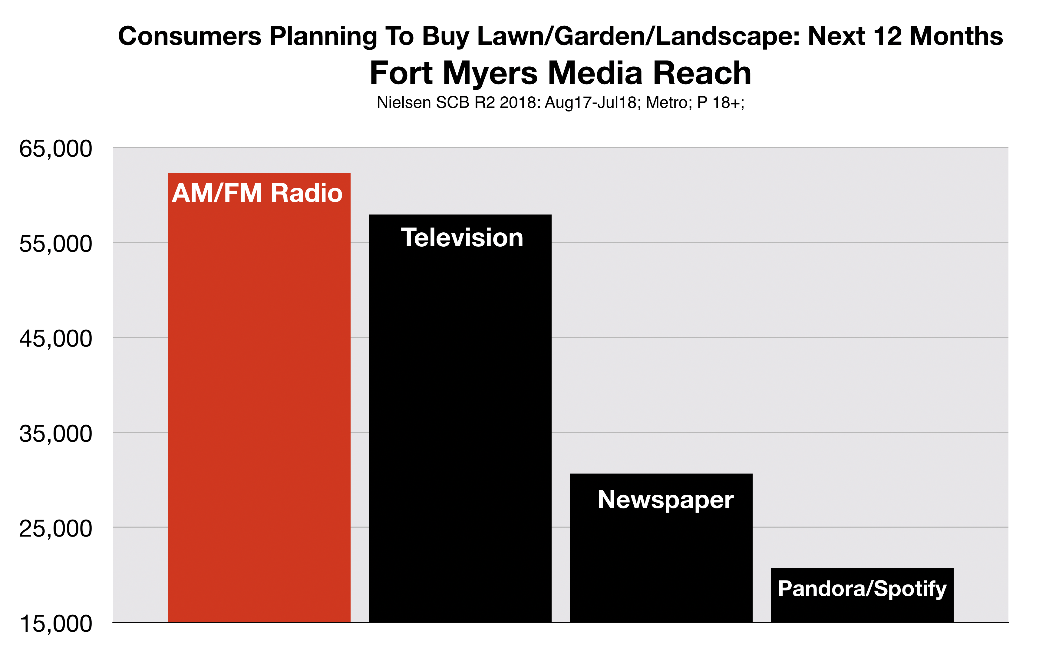 Advertise in Fort Myers Lawn Garden Landscape