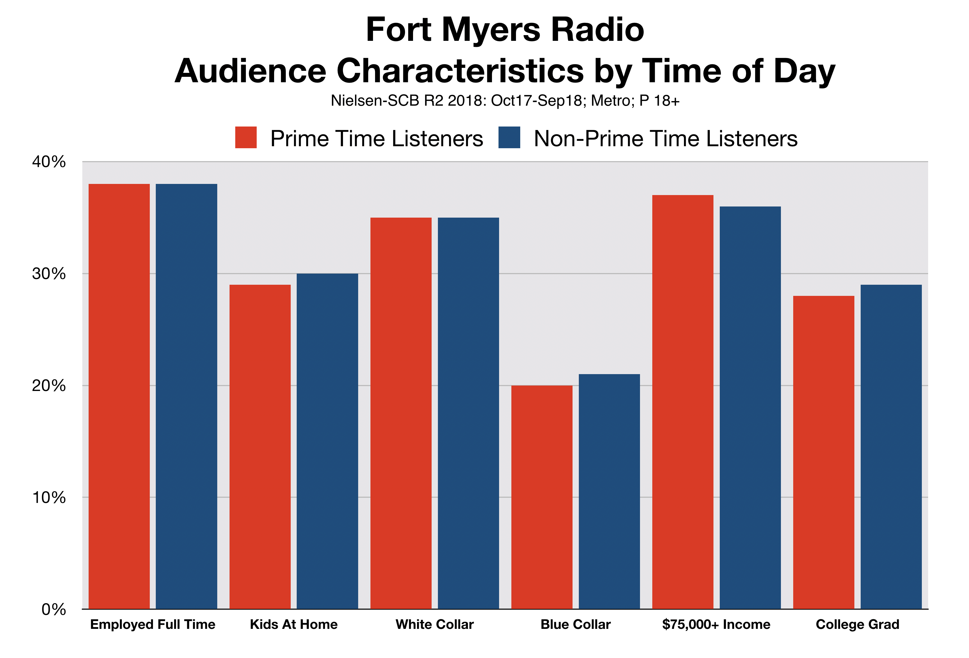 Advertise in Fort Myers Radio Listeners