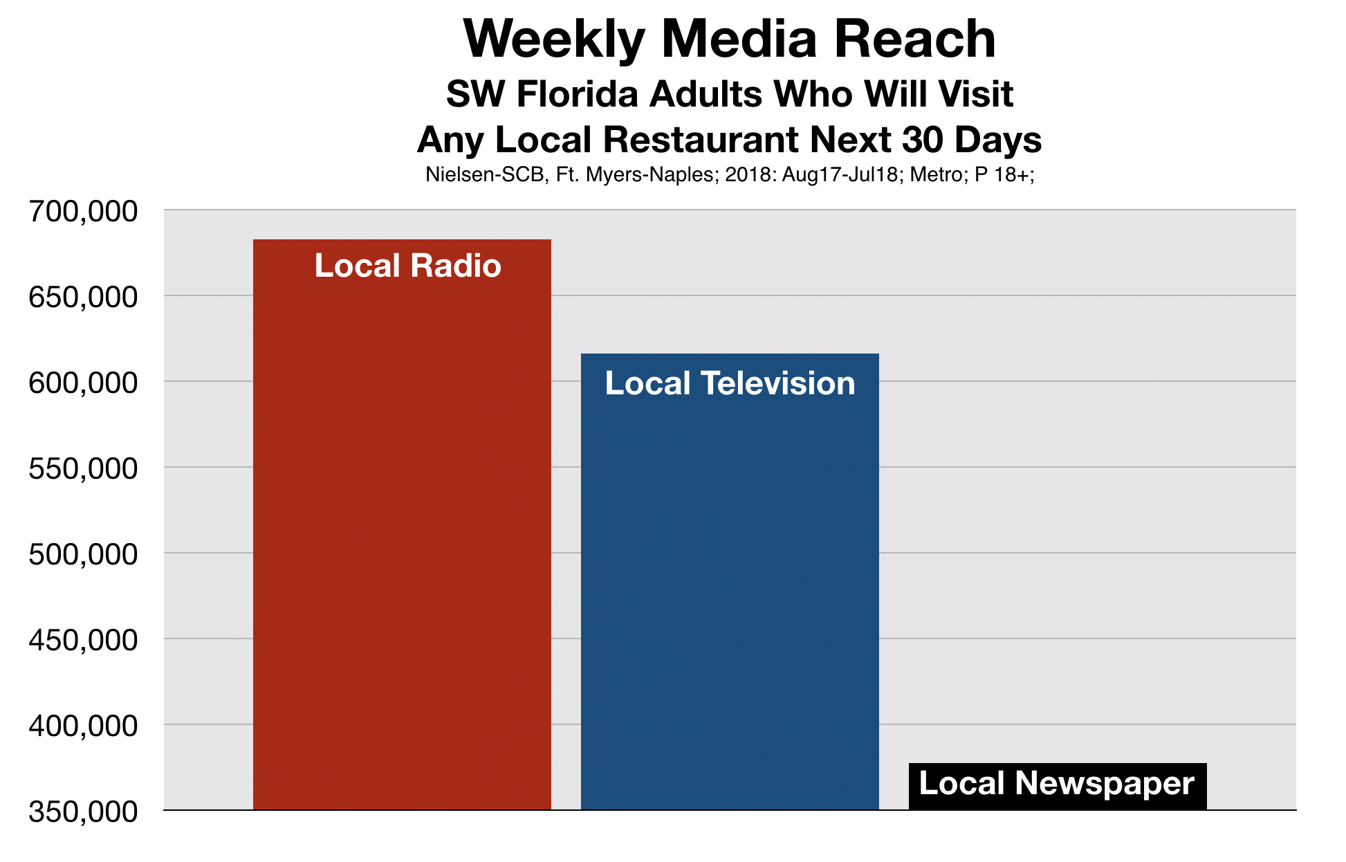 Advertise in Fort Myers Restaurant Usage