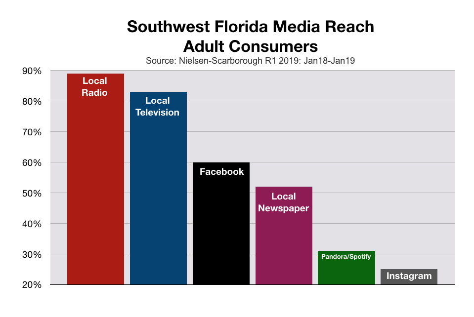 Advertise in Fort Myers and Southwest Florida Media Reach