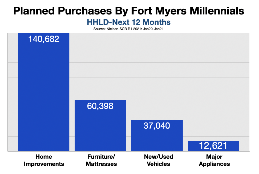 Advertise in Fort Myers-Naples: Millennials 2021