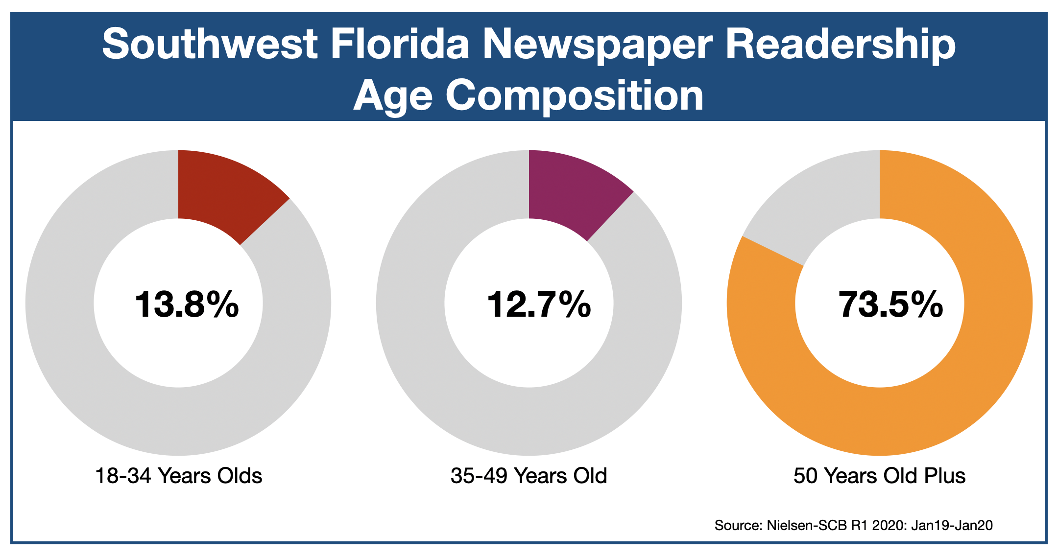 Advertise in The News-Press Fort Myers-Naples-Cape Coral