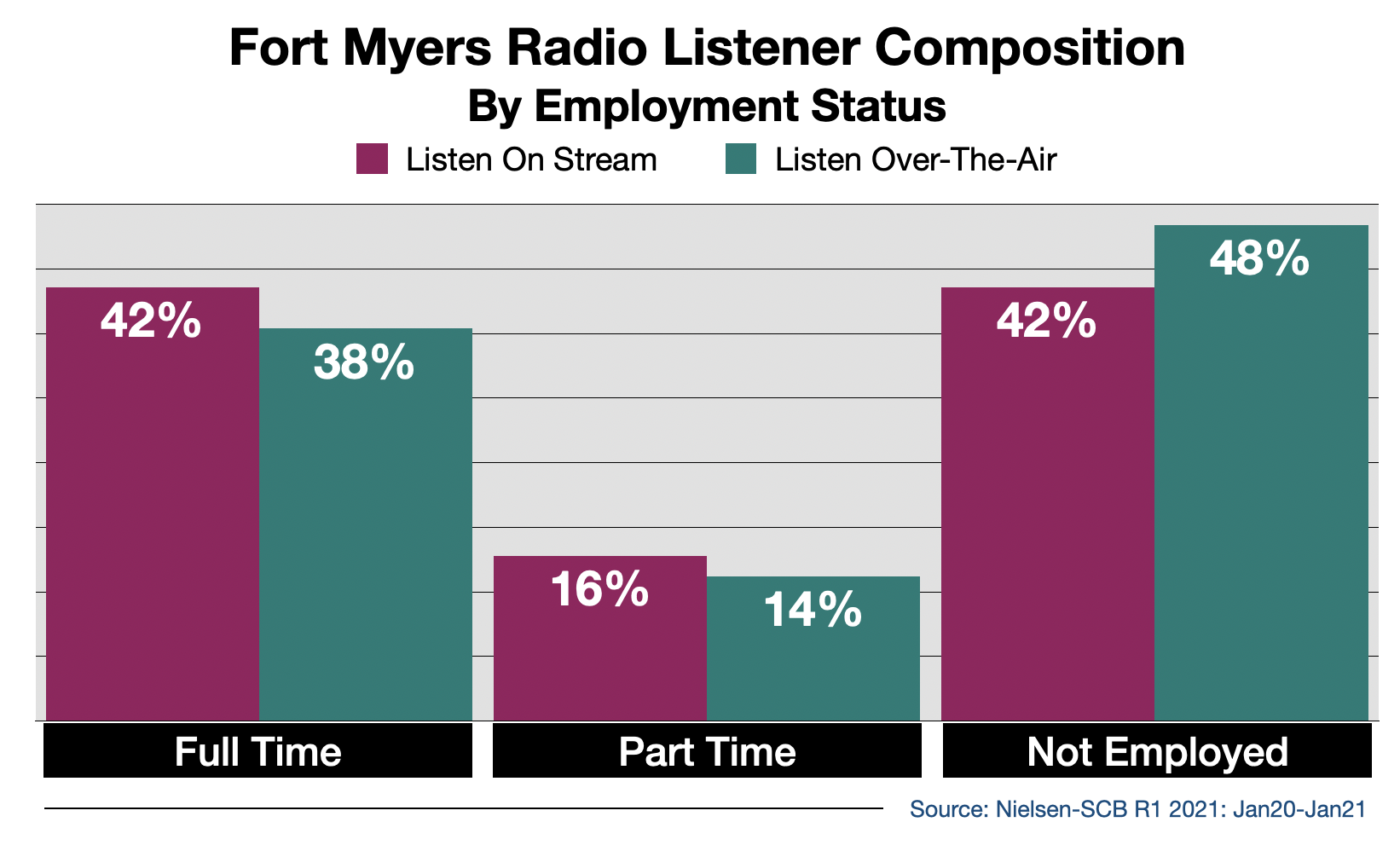 Advertise on Fort Myers Radio Streaming Audio By Employment Status