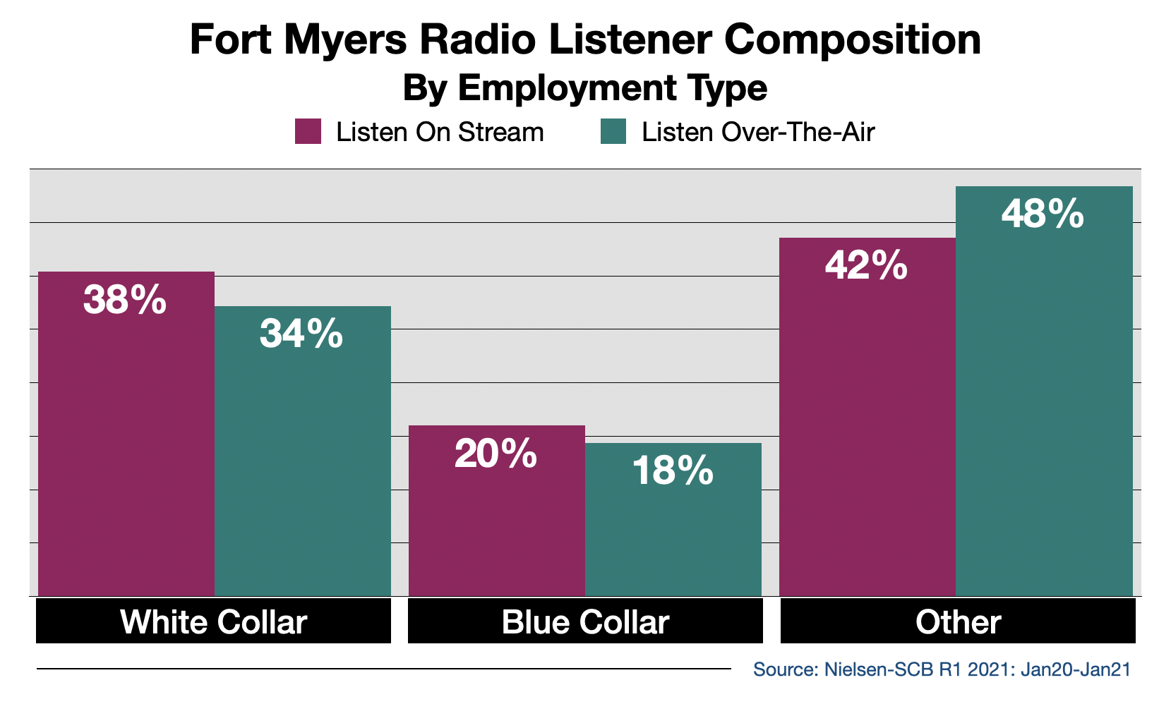 Advertise on Fort Myers Radio Streaming Audio By Employment Type
