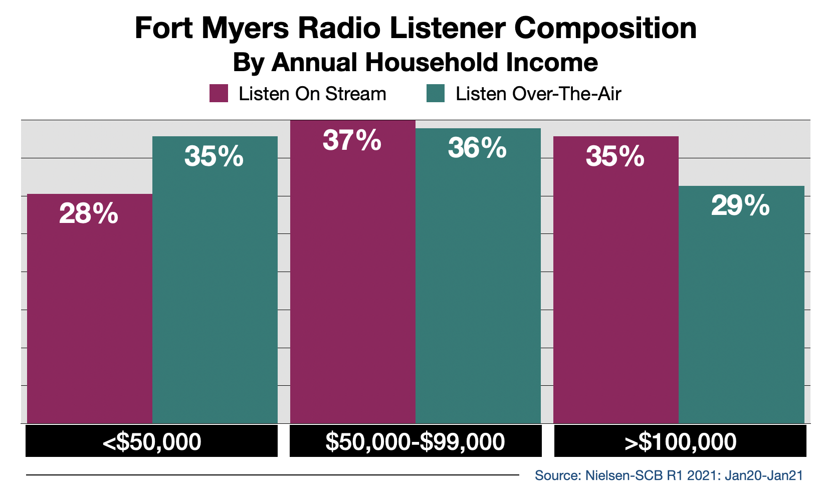 Advertise on Fort Myers Radio Streaming Audio By Income