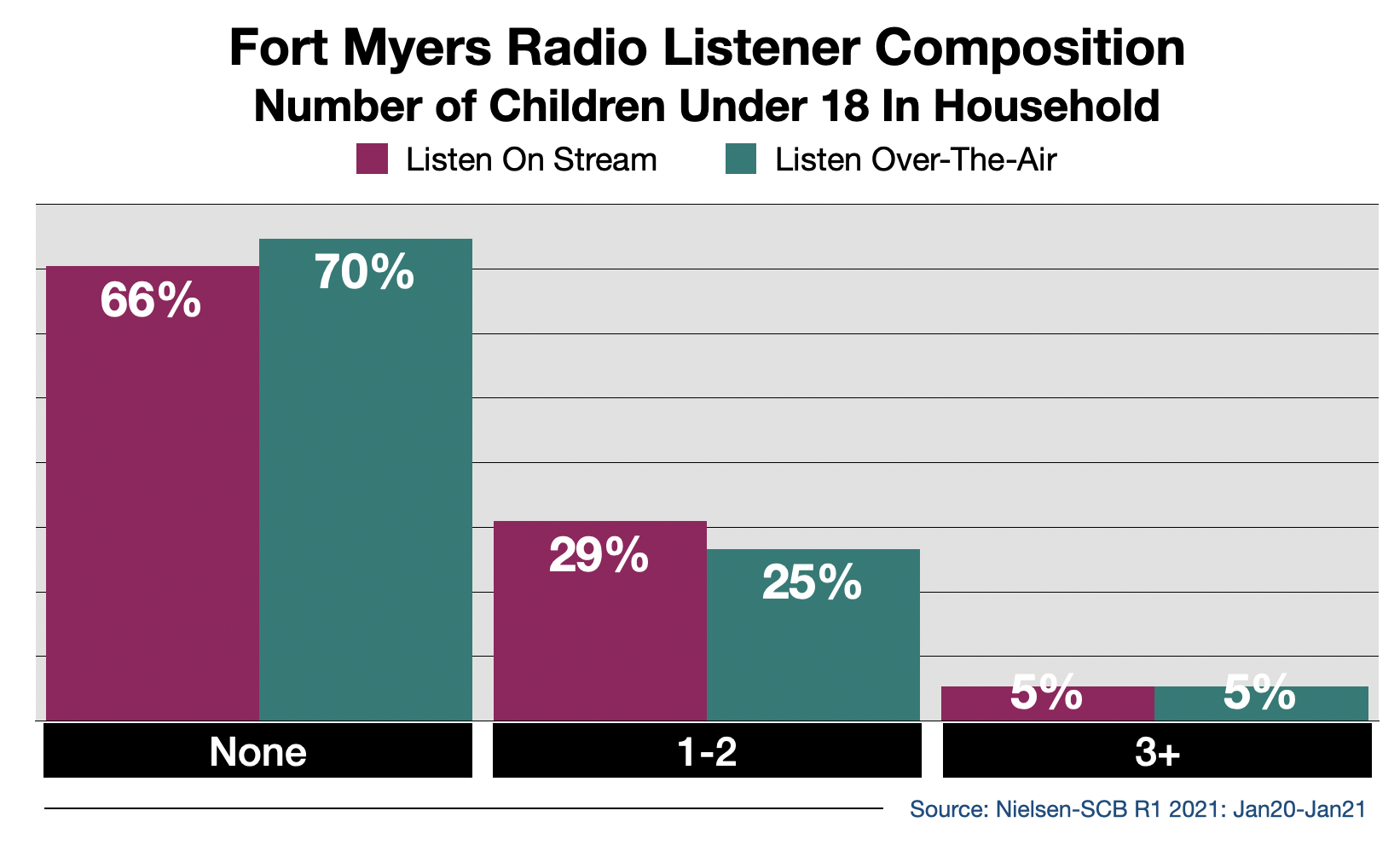 Advertise on Fort Myers Radio Streaming Audio By Number Of Children in Household