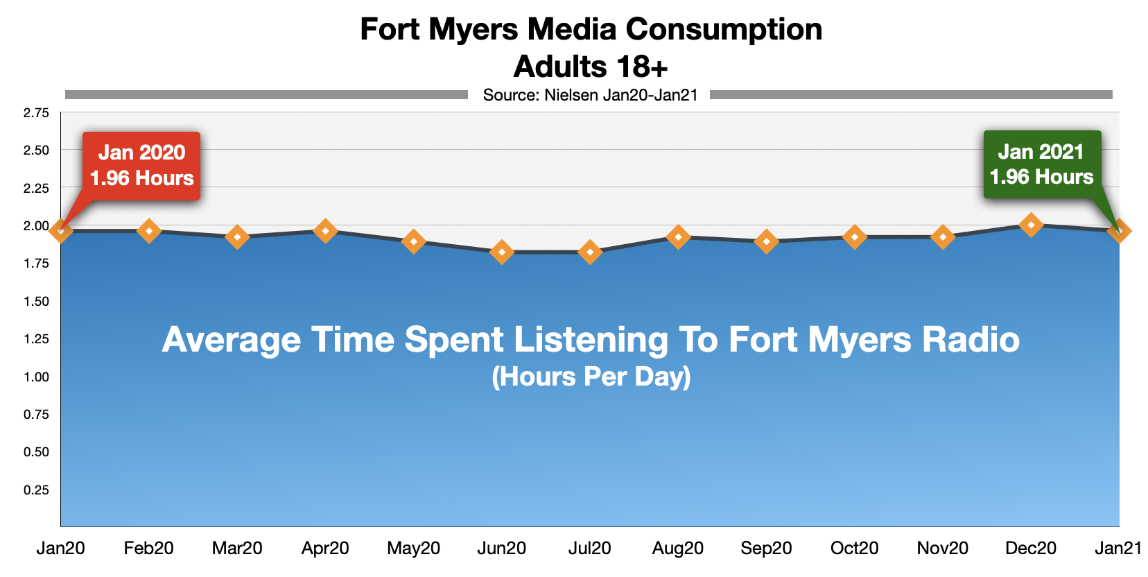 Advertise on Fort Myers Radio Time-Spent-Listening