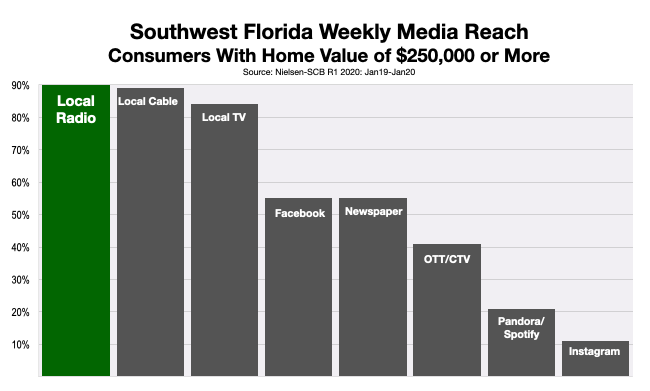 Advertise on Fort Myers radio Homeowners