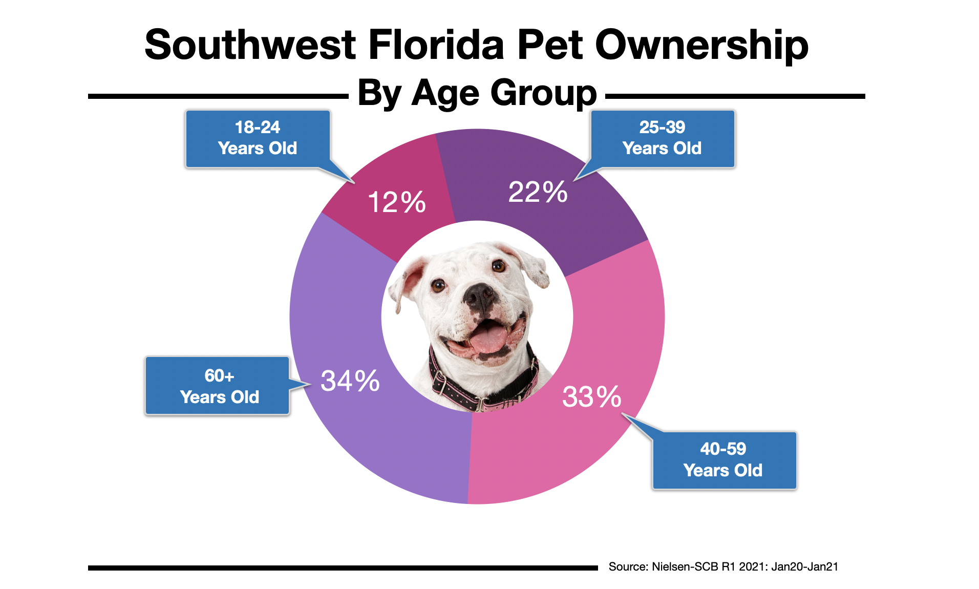 Advertise to Pet Owners In Fort Myers