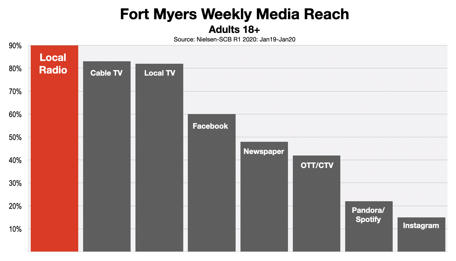 Advertising In Fort Myers Adult Media Reach (2020)
