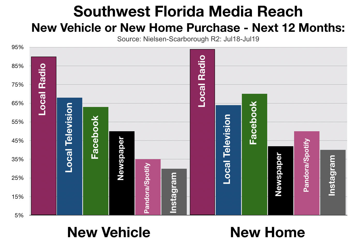 Advertising In Fort Myers Home Buyers