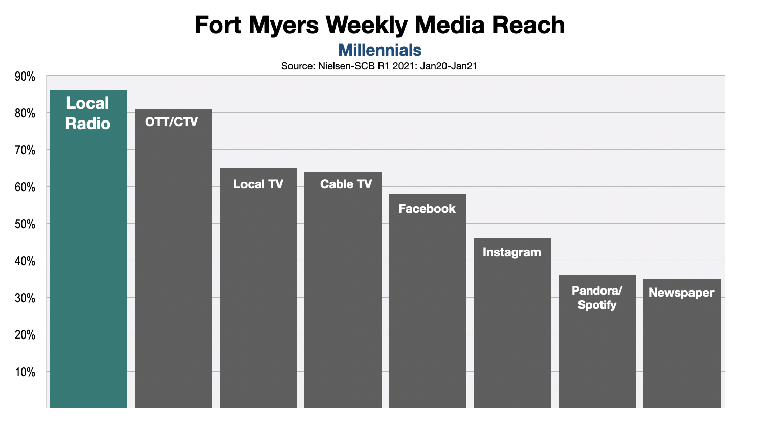 Advertising In Fort Myers Millennial Media Reach r1 2021
