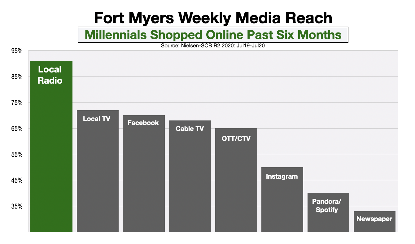 Advertising In Fort Myers Millennial Online Shoppers