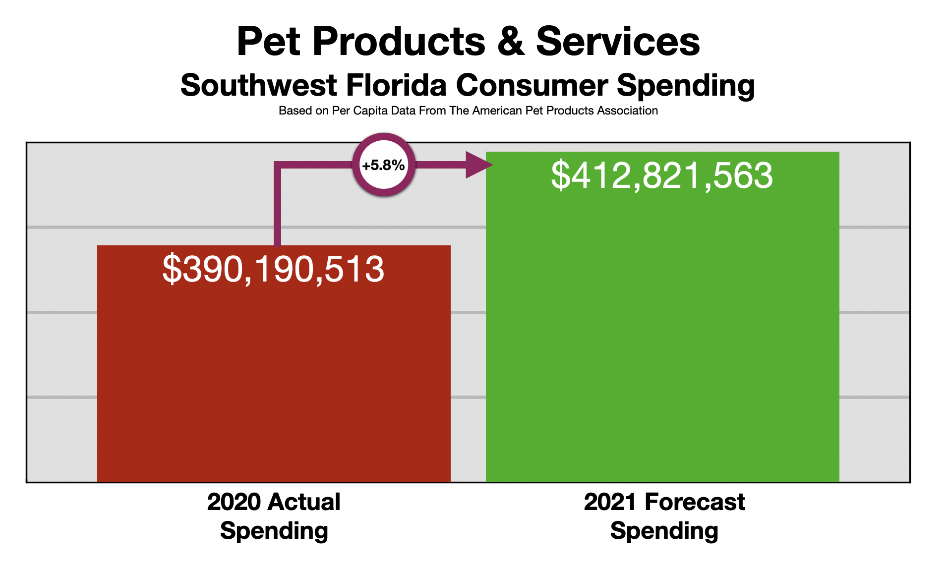 Advertising In Fort Myers Pet Owners 2021