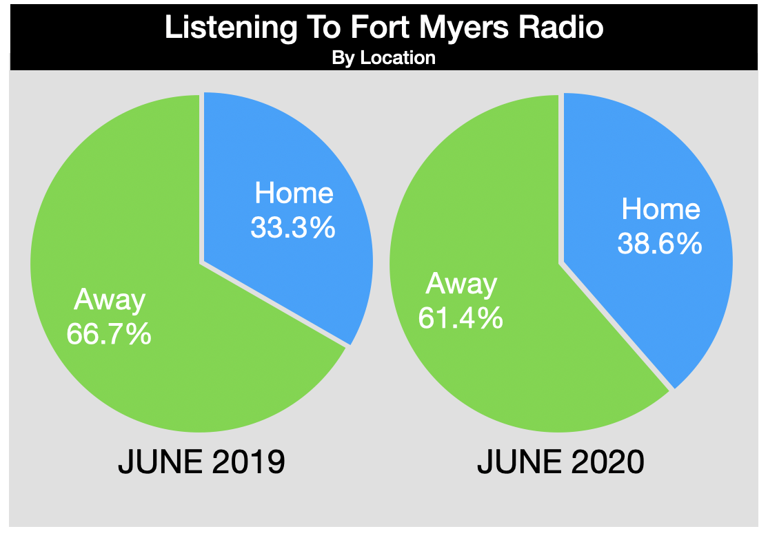 Advertising In Fort Myers Radio Listening Locations