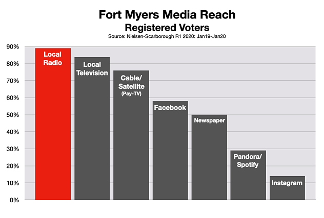 Advertising In Fort Myers Reach Voters 2020
