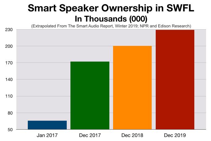 Advertising In Fort Myers Smart Speakers