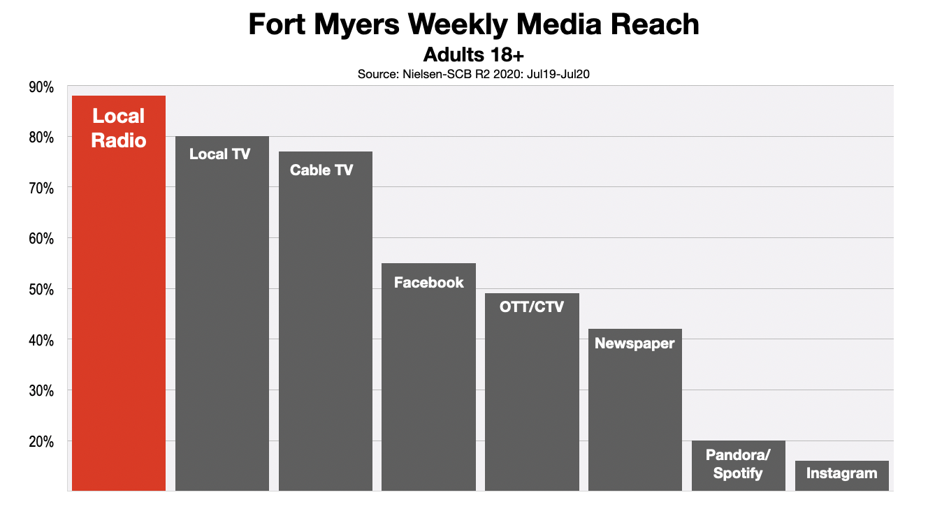 Advertising In Fort Myers-Naples Adult Media Reach 2020 (r2)