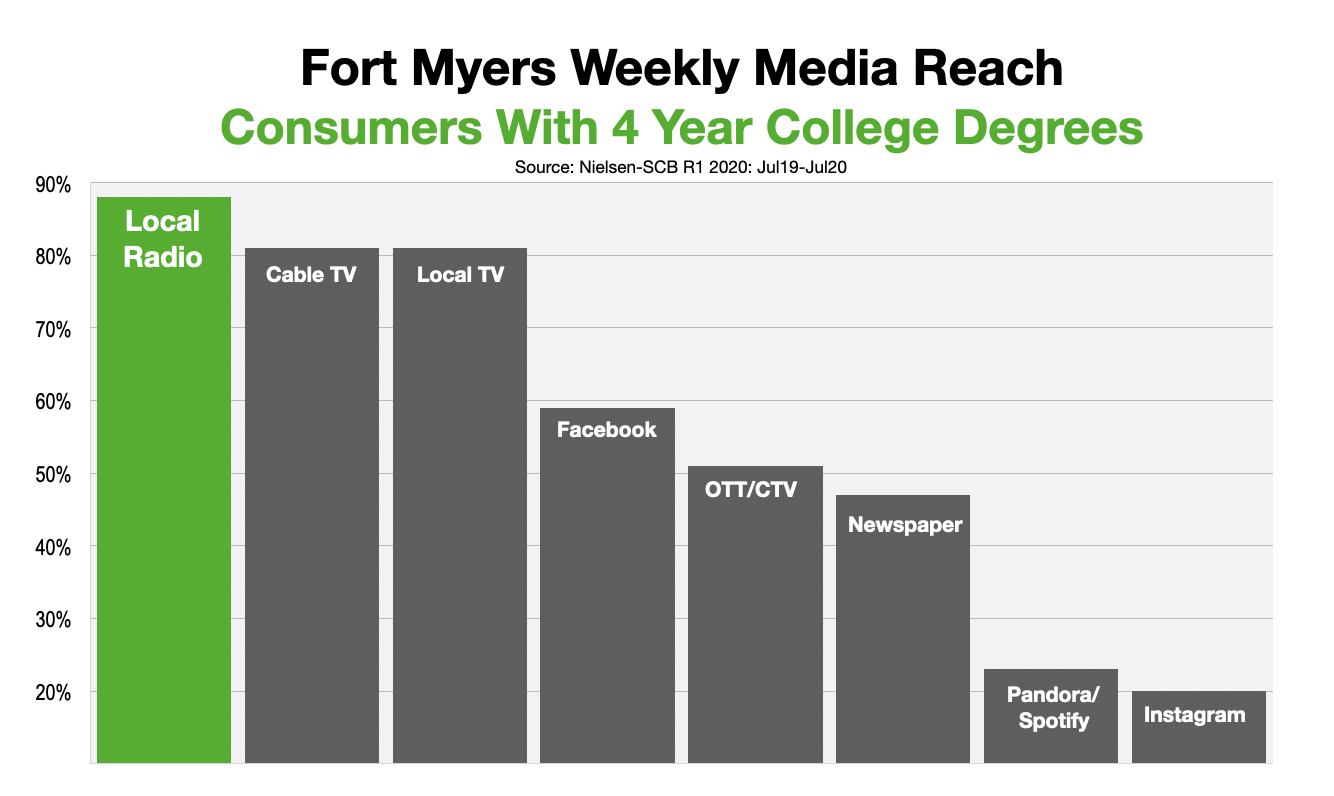 Advertising In Fort Myers-Naples College Graduates
