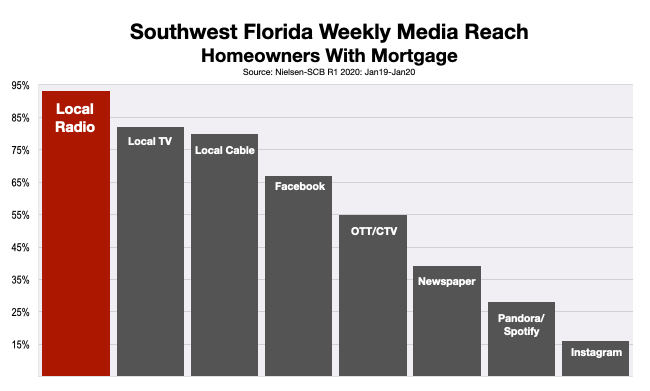 Advertising In Southwest Florida Financial Services