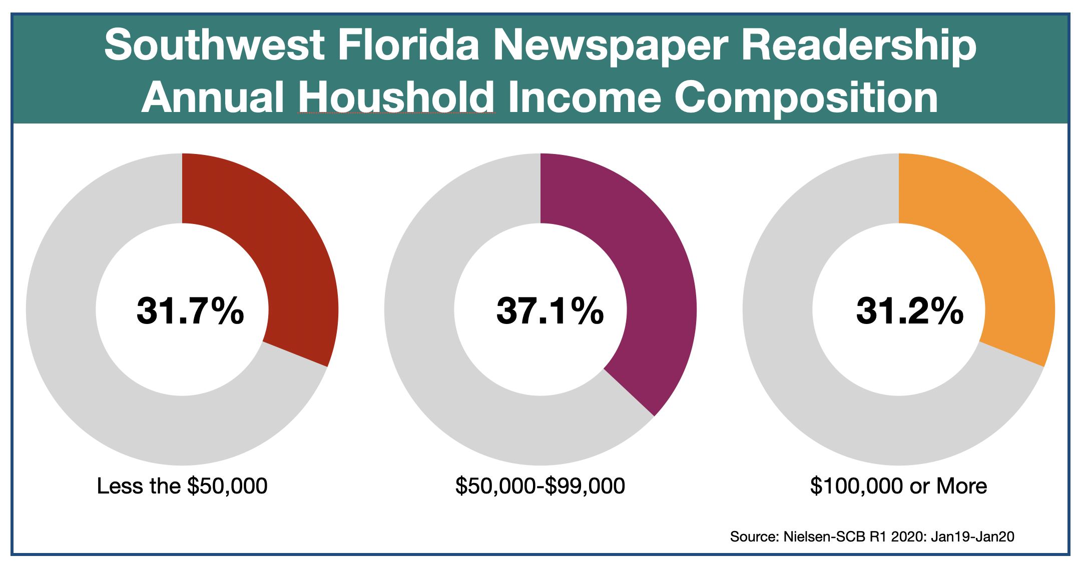 Advertising In The News-Press Southwest Florida