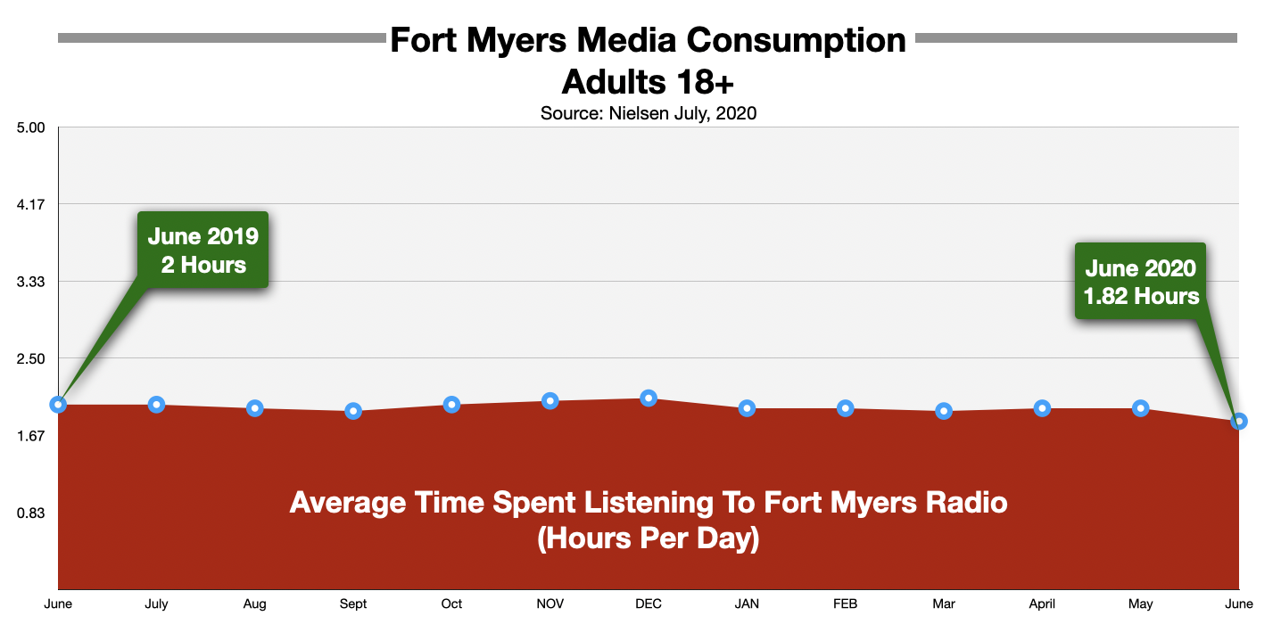 Advertising On Fort Myers Radio Time Spent Listening