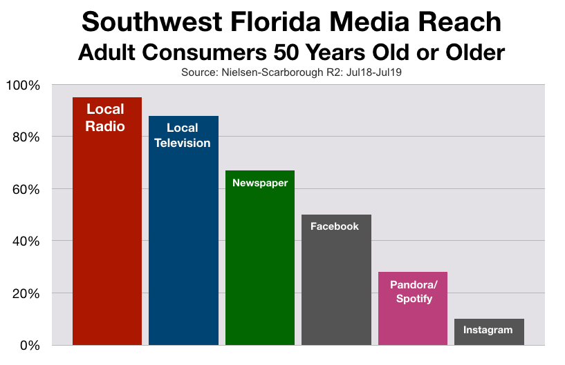 Advertising On Fort Myers Radio Baby Boomers