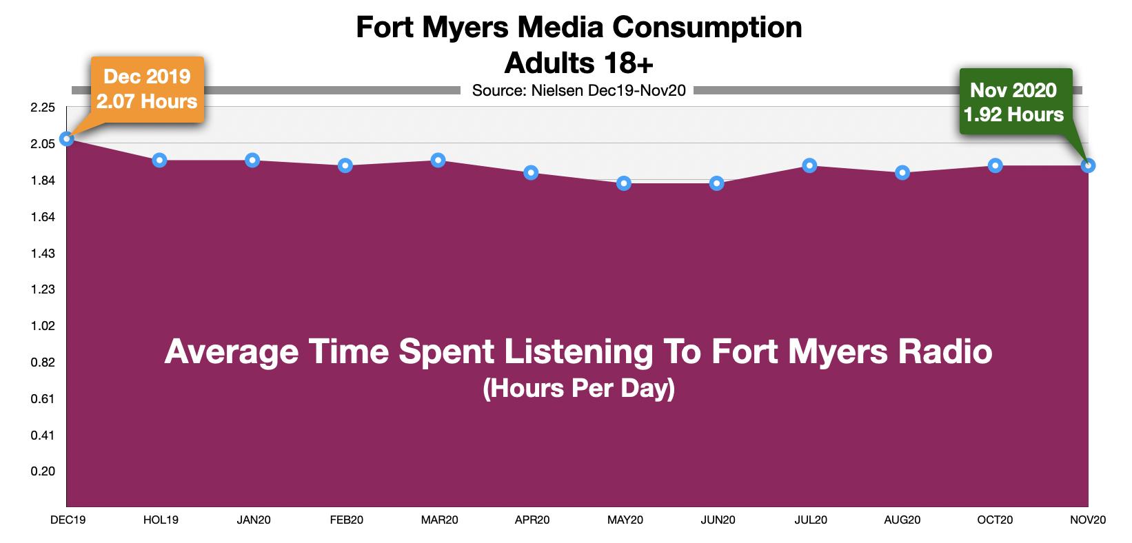 Advertising On Fort Myers Radio Time Spent Listening (NOV20)