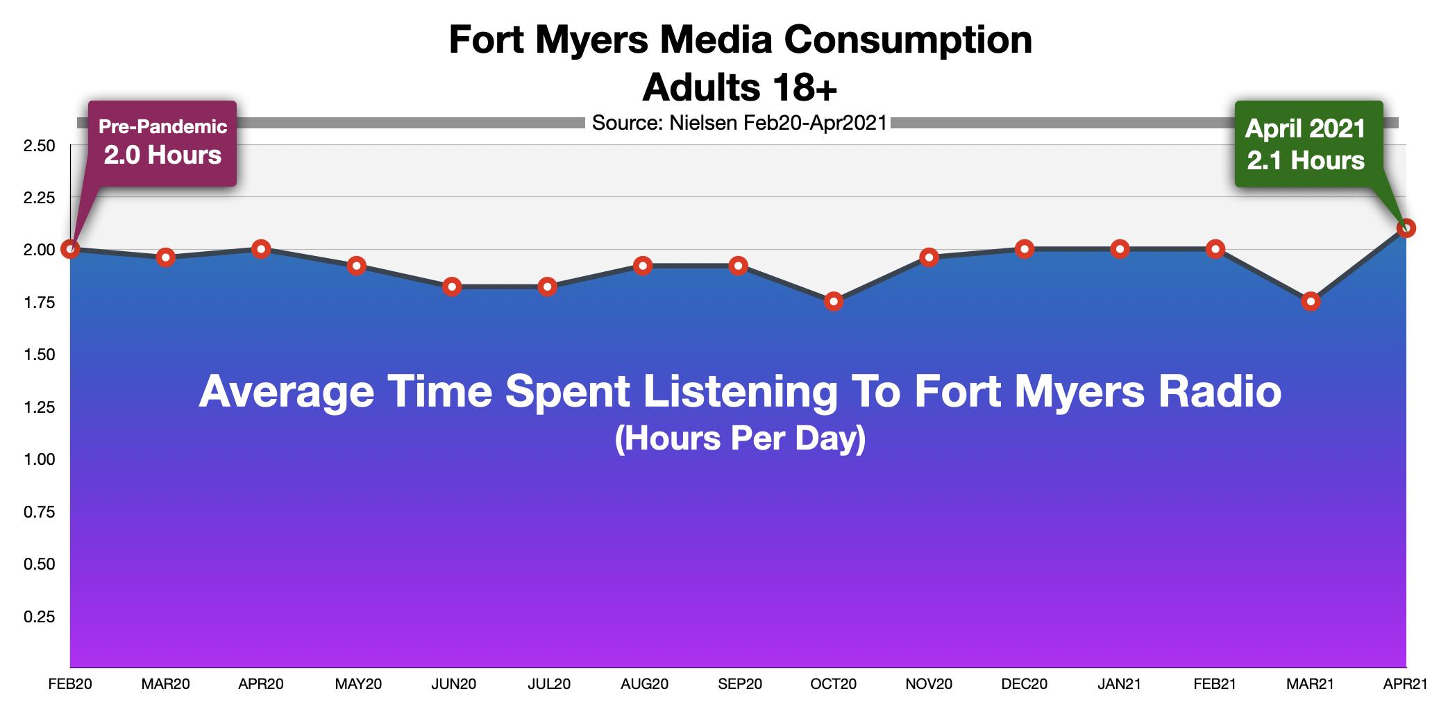Advertising On Fort Myers Radio Time Spent Listening 2021