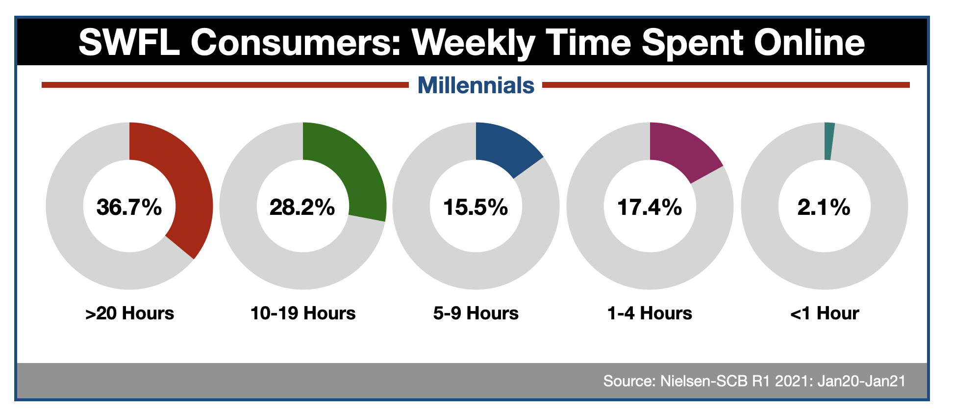 Advertising Online in Fort Myers Millennials