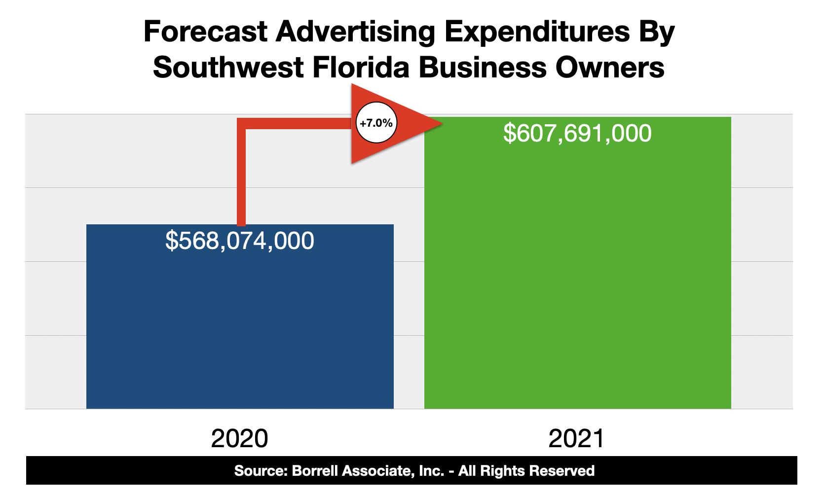 Advertising Spending In Fort Myers-Naples