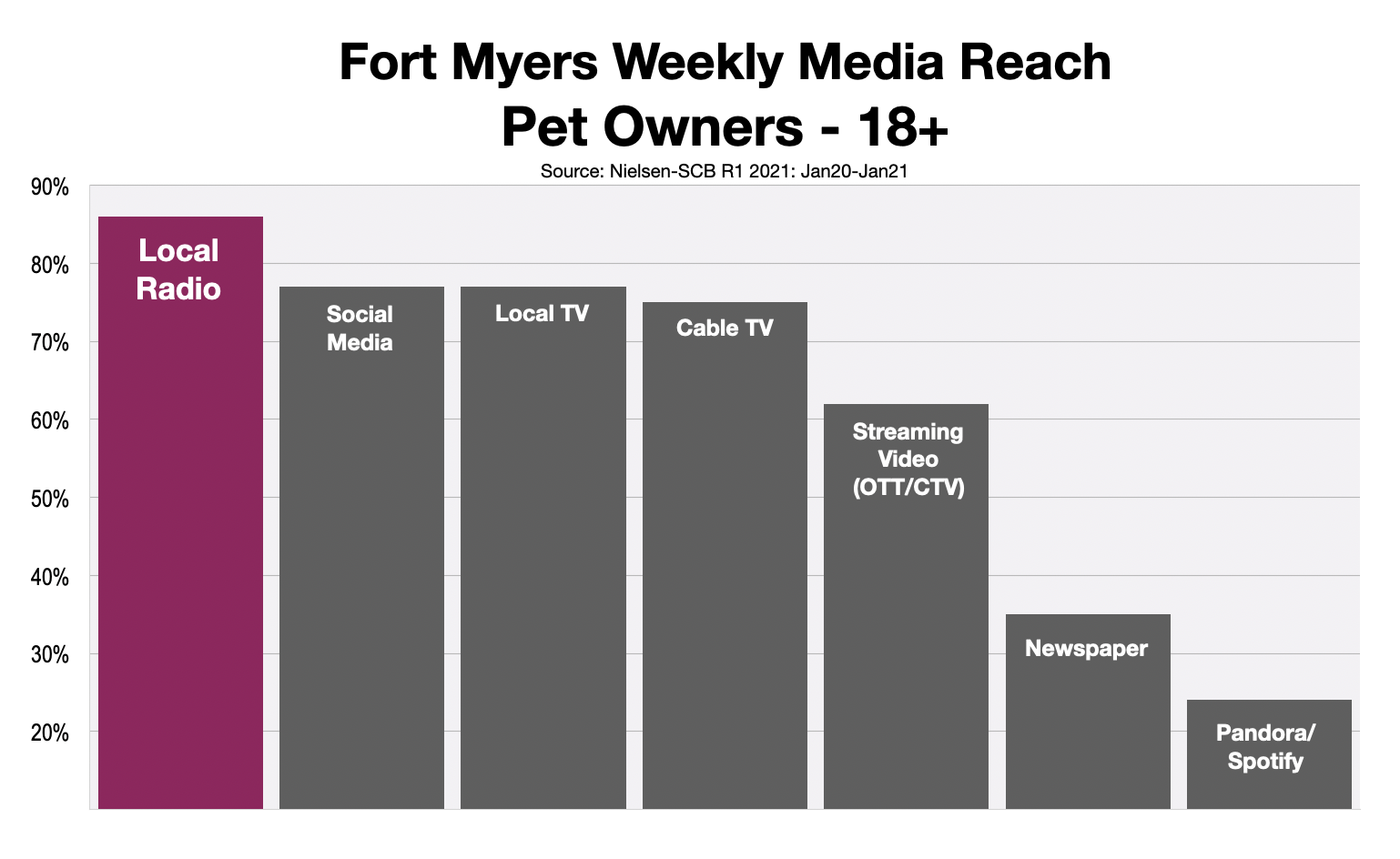 Advertising To Pet Owners In Fort Myers