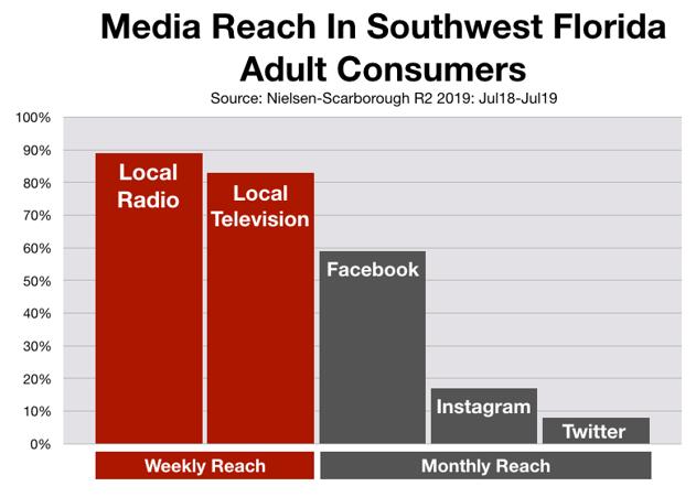 Advertising in Fort Myers Social Media