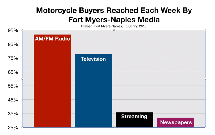 Advertising on Fort Myers Radio Reaches Motorcycle Owners
