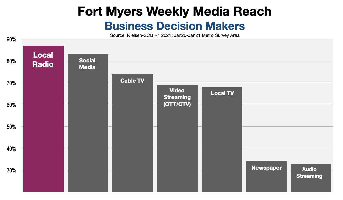 B2B Advertising In Fort Myers-Naples Decision Makers